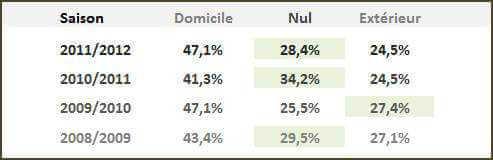 Statistiques pour les rencontres de Ligue 1
