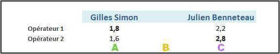 Exemple de match entre Simon et Benneteau