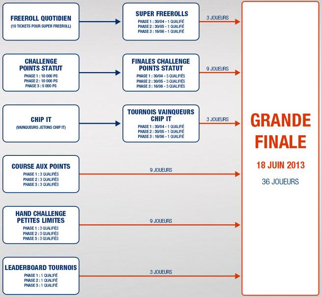 Barrière WSOP 2013