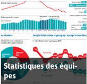 Statistiques pour la Coupe du Monde 2014