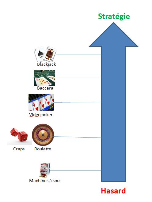 Part de hasard et de stratégie aux jeux de casino