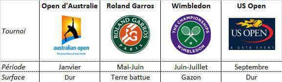 Grand-Chelem-Tennis