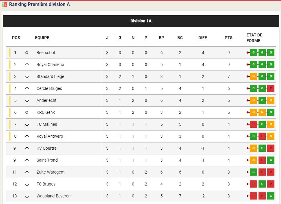 classement jupiler league