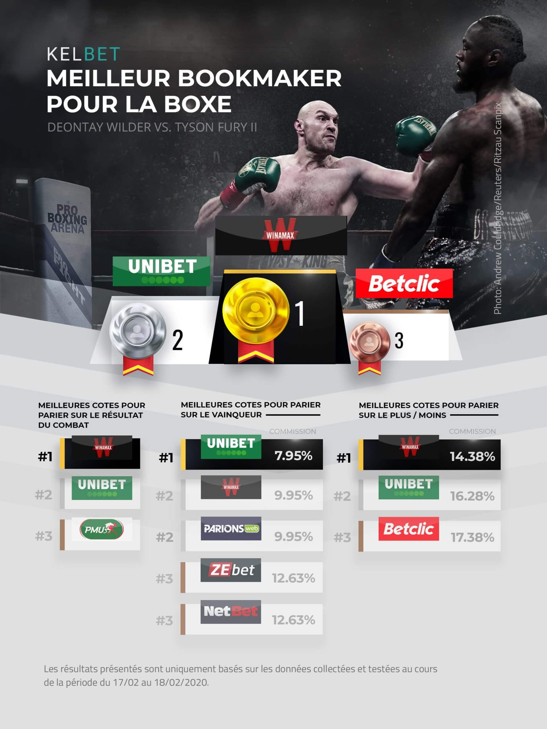meilleurs bookmakers boxe